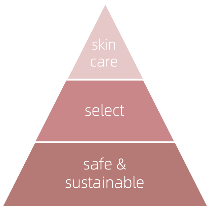 Pyramide showing the three levels of Sober Beauty's clean beauty approach: safe & sustainable, select, skincare